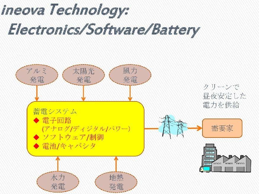電池 蓄電 システム 非常用 東京