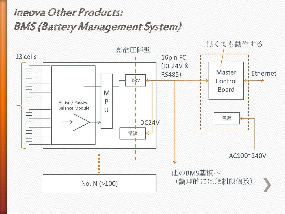 電池 蓄電 システム BMS 東京